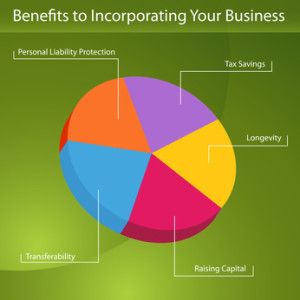 Great Reasons to Incorporate a Business - Halifax Business Lawyer ...