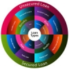 Loan Security:  How a common practice by lenders could inadvertently void a guarantee